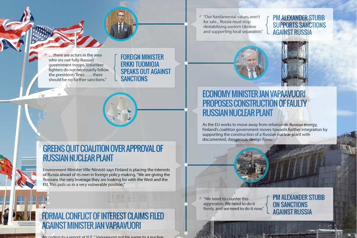 Finland timeline infographic from Up North Magazine